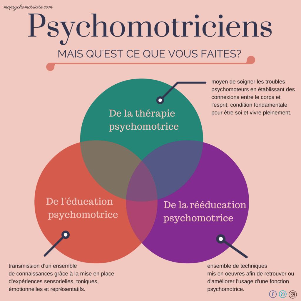 que fais le psychomotricien ?