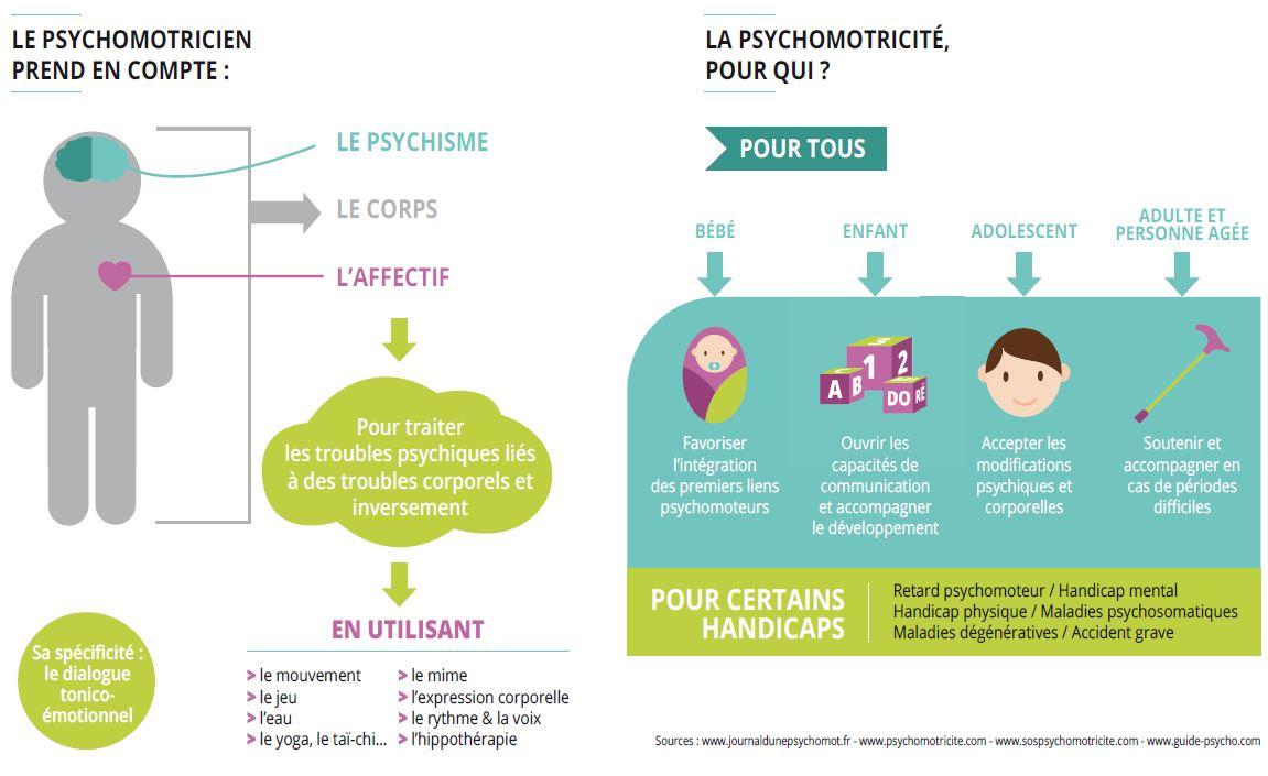 affiche décrivant la psychomotricité et la profession de psychomotricien