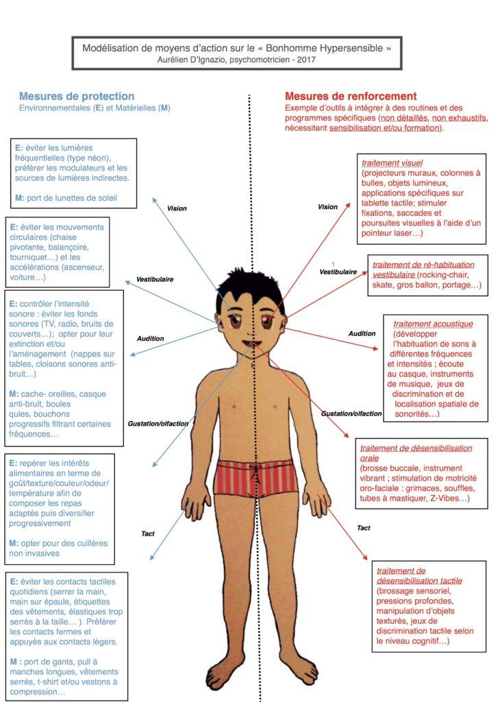 modélisation hypersensibilité tactile enfant TSA autiste dunn intégration sensorielle
