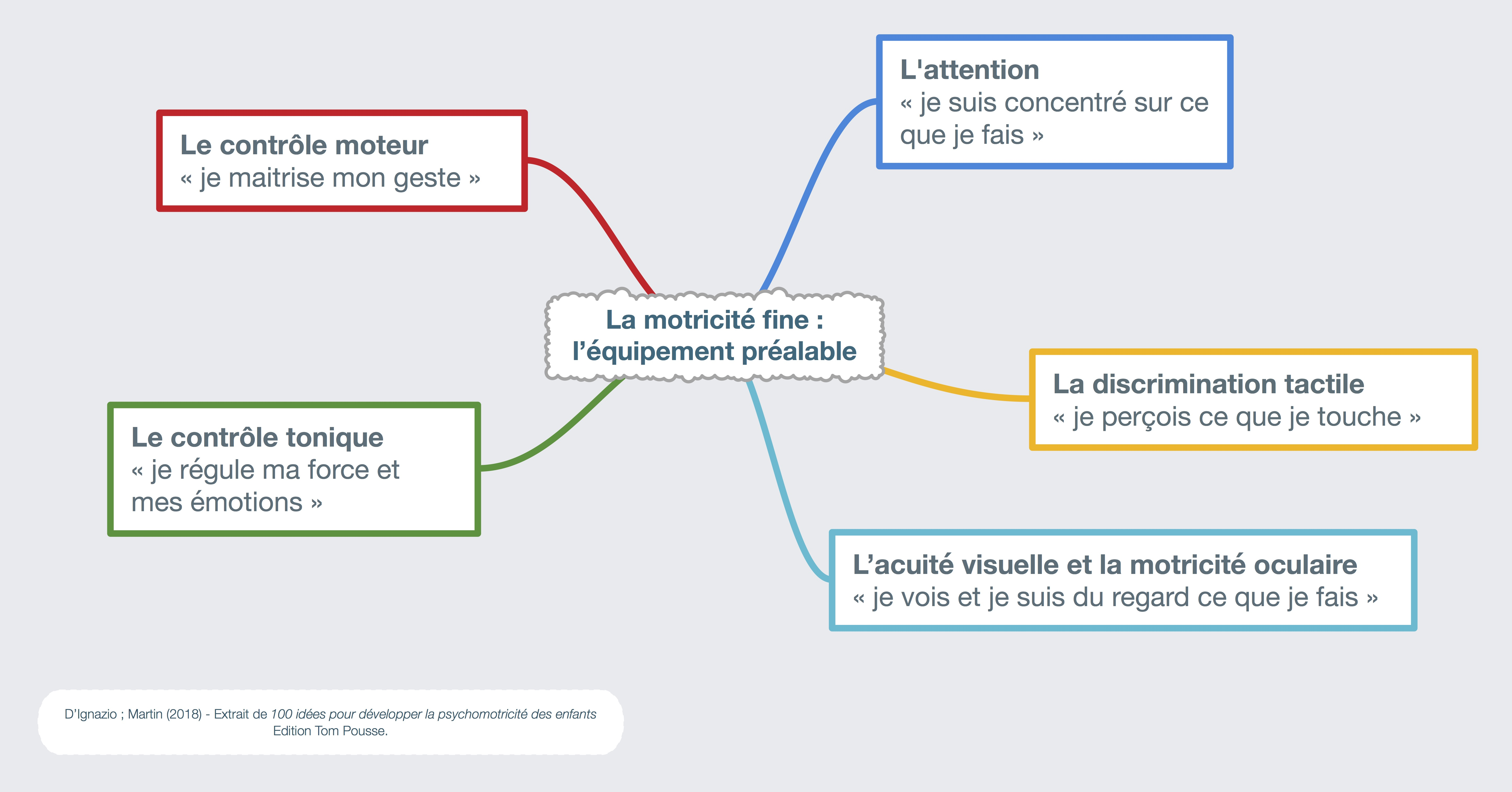 La Motricité Fine - Modélisation de l'équipement préalable [D'Ignazio-Martin-100 idées pour developper la psychomotricité]
