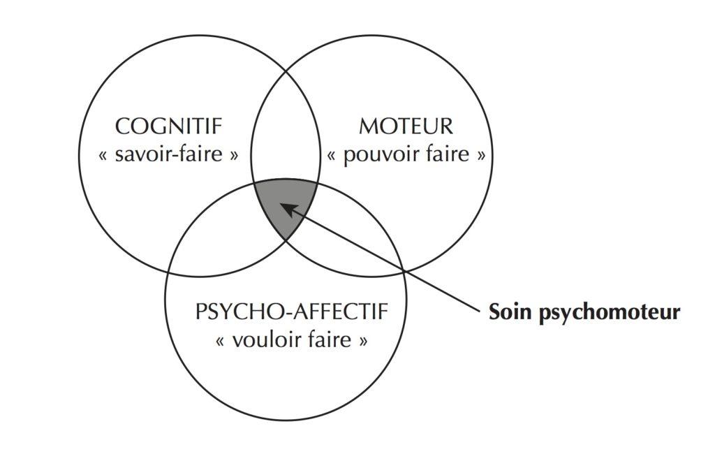 schéma soin psychomoteur psychomotricité action du psychomotricien écrire
